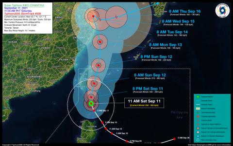 Super Typhoon KIKO (CHANTHU) Advisory No. 08